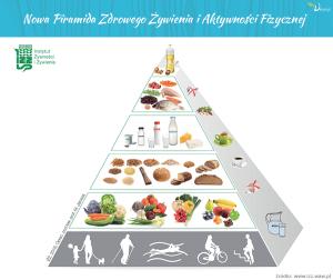 nowa Piramida Zdrowego Żywienia-I Aktywności Fizycznej